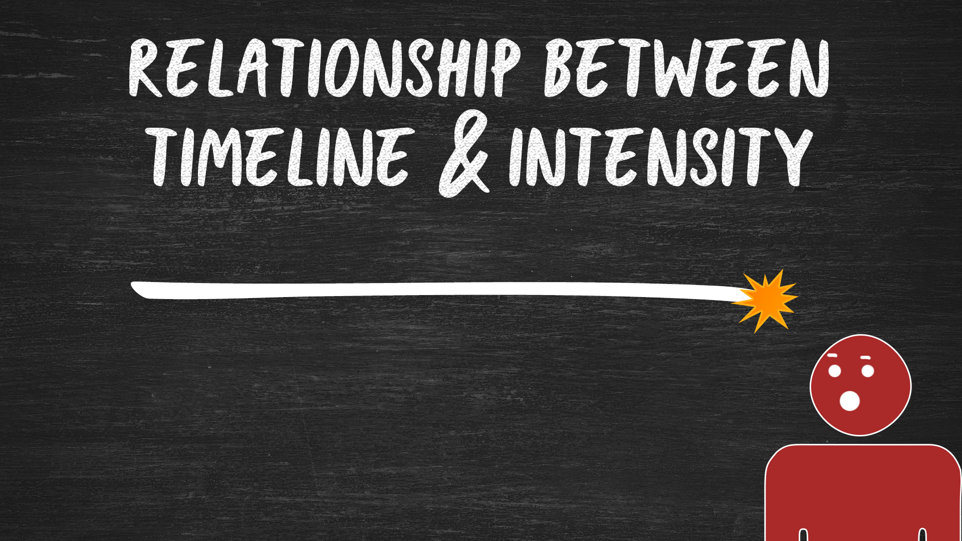 The relationship between timeline and intensity - saving money